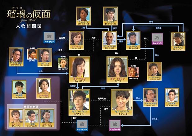 家族の秘密 韓国ドラマ